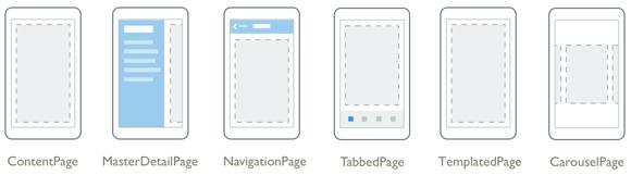 Diferentes tipos de páginas en xamarin